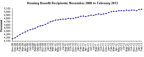 housing-benefit-recipients