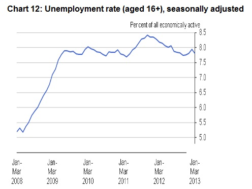 unemployment-rate-may13