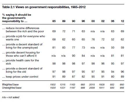 British-Social-Attitudes-Survey