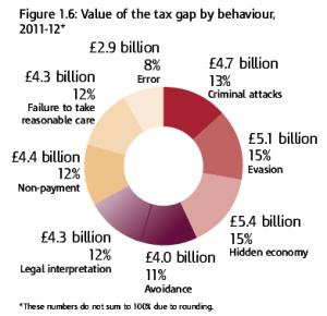 tax-gap
