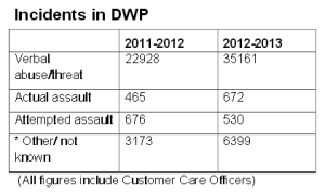 dwp-incidents