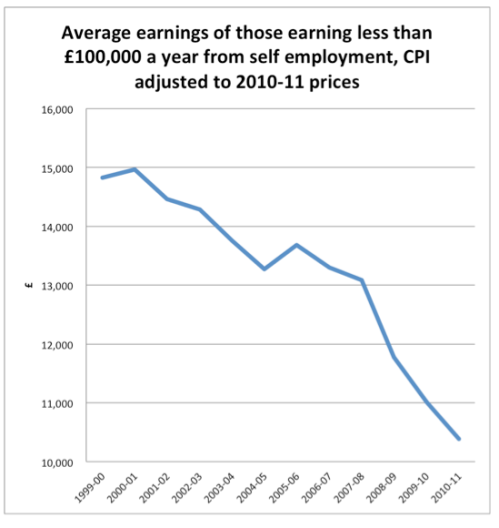 self-employed-earnings-graph